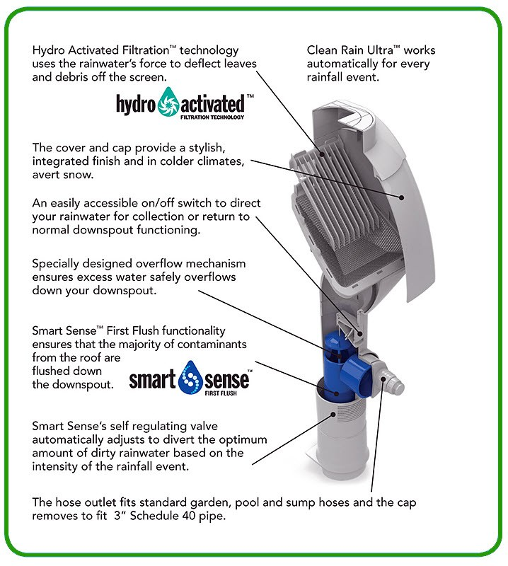 Clean Rain Ultra Downspout Diverter For Rainwater