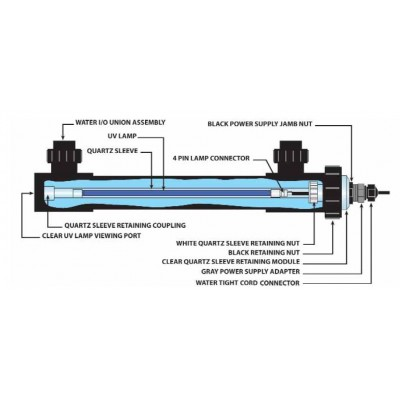 Smart® UV Sterilizer Replacement UV Lamps & Parts
