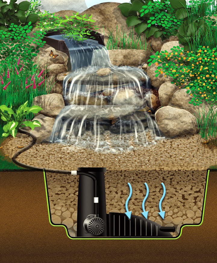Aquascape Micropond Kit: MicroPondless® Waterfall Kit From AquaScape®