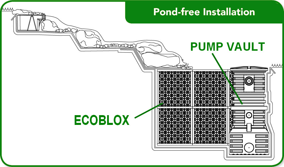 Large pond free waterfall kit from atlantic for Pond pump placement
