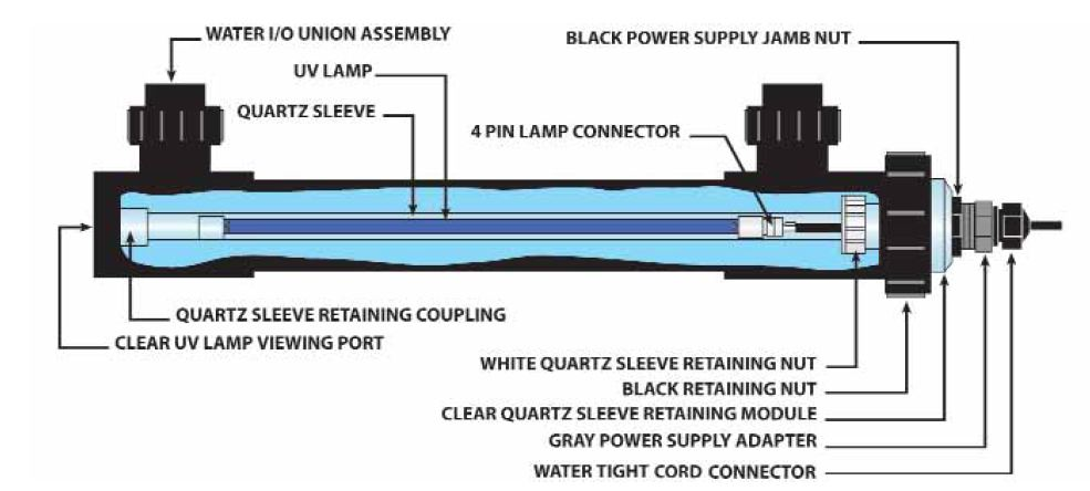 Smart uv sterilizer pond clarifier uv system for Pond water purification system